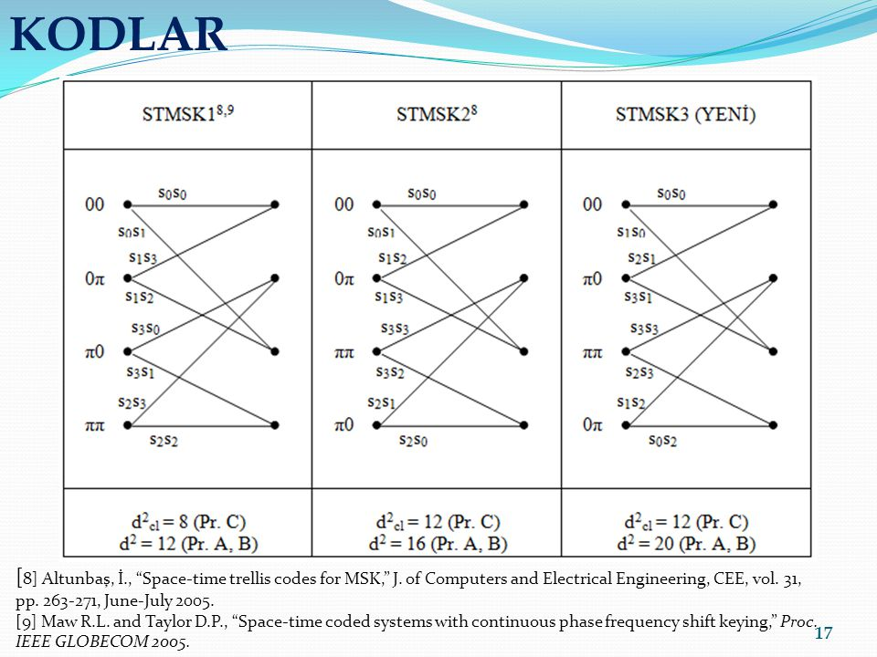 KODLAR [8] Altunbaş, İ., Space-time trellis codes for MSK, J. of Computers and Electrical Engineering, CEE, vol. 31, pp. 263-271, June-July 2005.